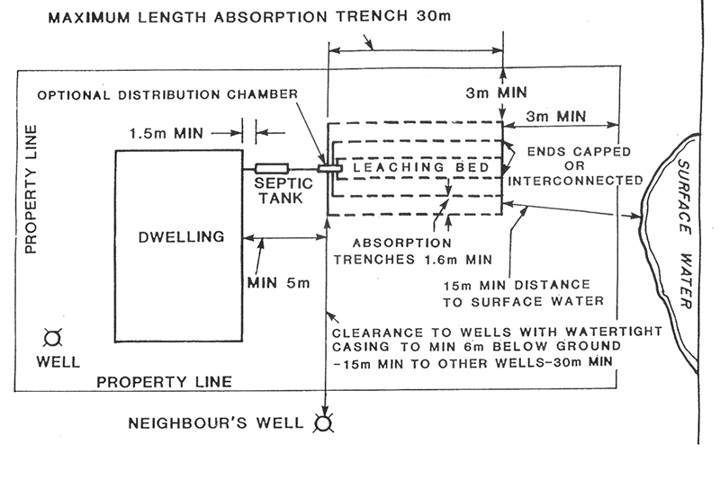 Traditional_Septic Bed_Trench